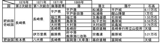 歴史を紐解く(廃藩置県)- 長崎県編 – イーエヌプランニング